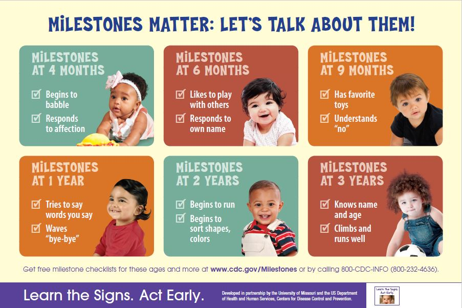 Milestones Matter